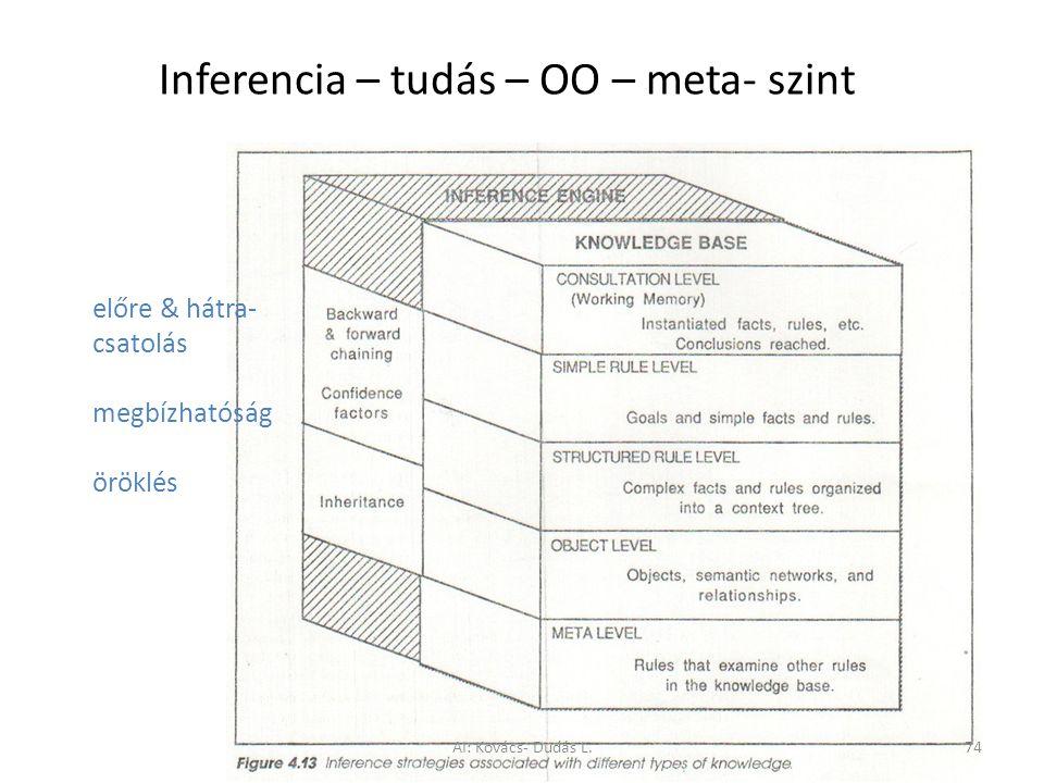 Inferencia – tudás – OO – meta- szint előre & hátra- csatolás megbízhatóság öröklés AI: Kovács- Dudás L.74