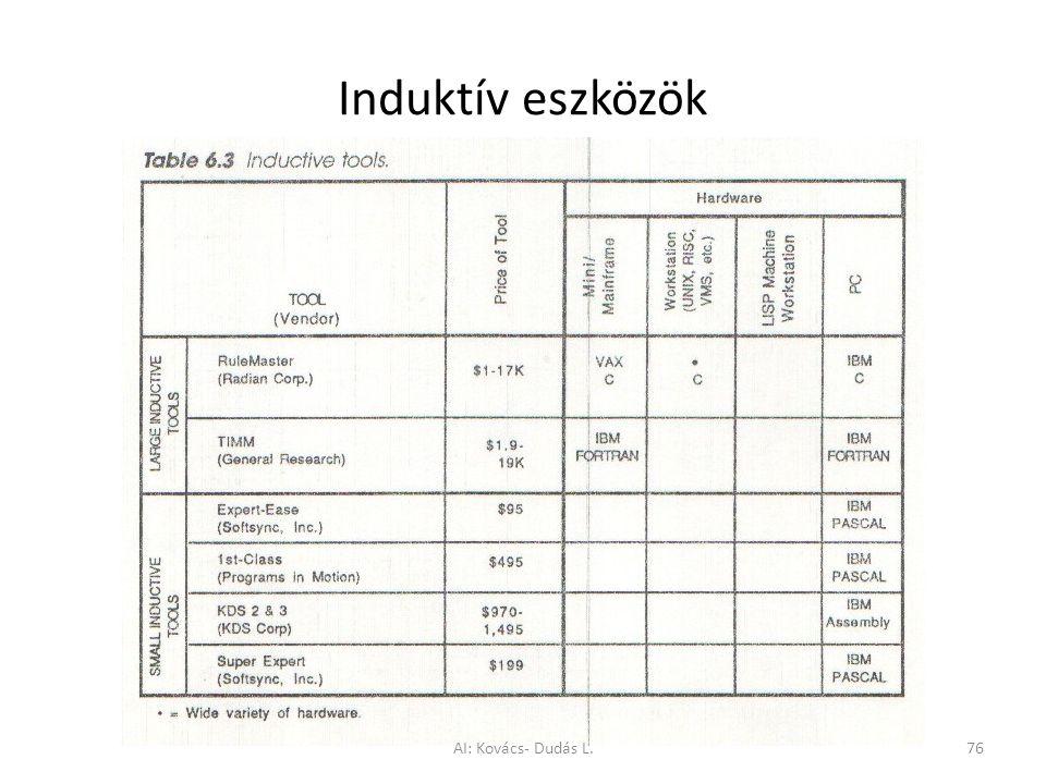 Induktív eszközök AI: Kovács- Dudás L.76