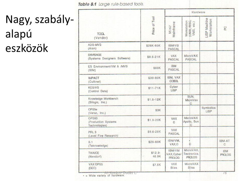 Nagy, szabály- alapú eszközök AI: Kovács- Dudás L.78