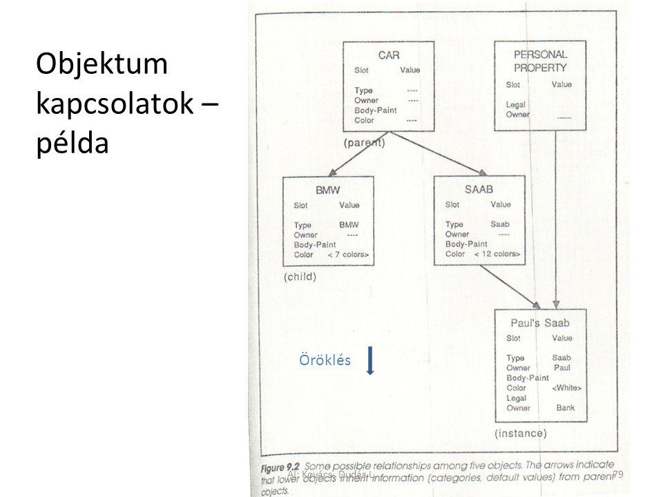 Objektum kapcsolatok – példa Öröklés AI: Kovács- Dudás L.79