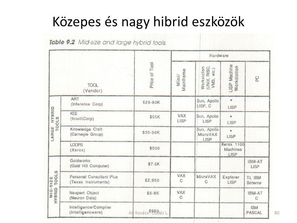 Közepes és nagy hibrid eszközök AI: Kovács- Dudás L.80