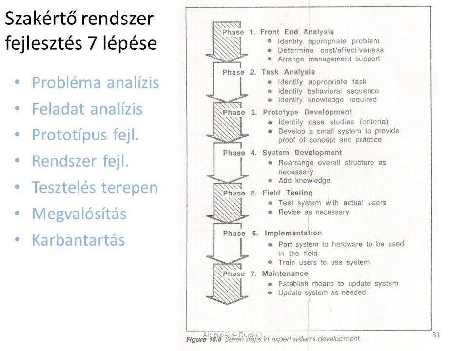 Szakértő rendszer fejlesztés 7 lépése Probléma analízis Feladat analízis Prototípus fejl. Rendszer fejl. Tesztelés terepen Megvalósítás Karbantartás A