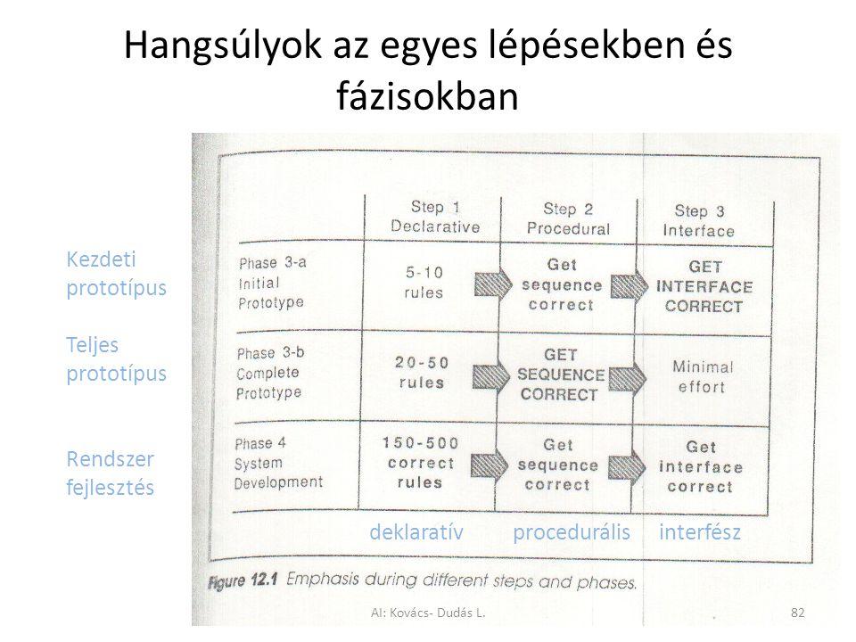 Hangsúlyok az egyes lépésekben és fázisokban Kezdeti prototípus Teljes prototípus Rendszer fejlesztés deklaratív procedurális interfész AI: Kovács- Du