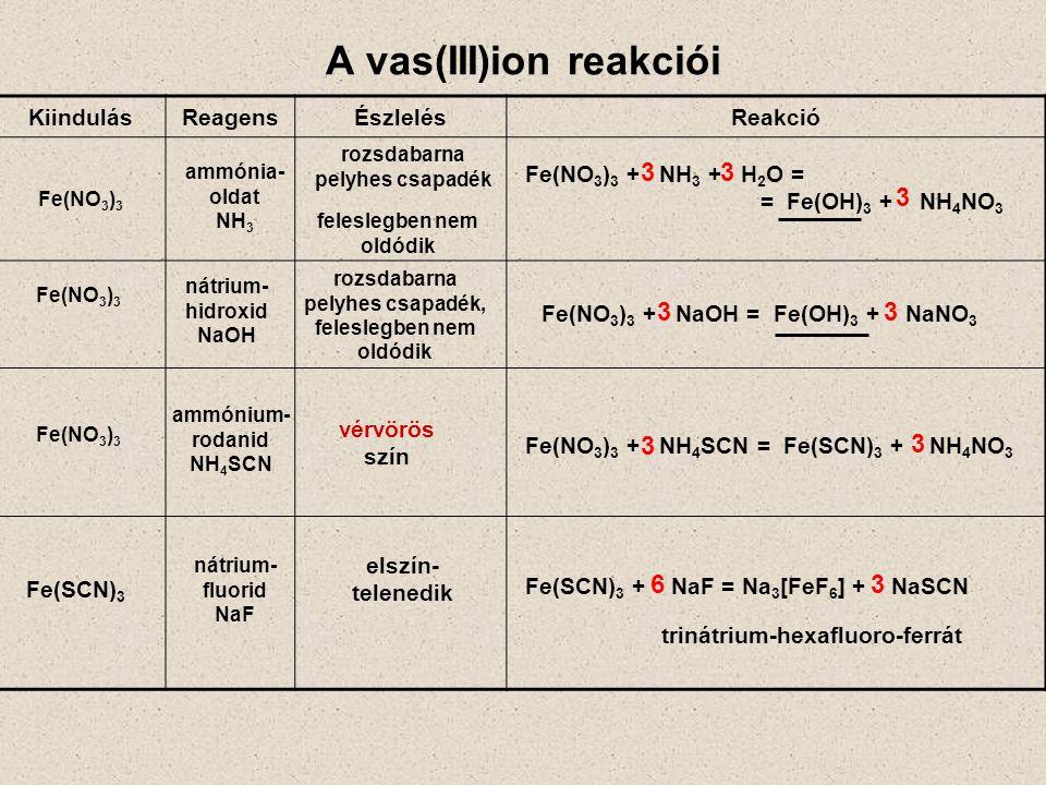 vérvörös szín A Fe 3+ Co 2+ Ni 2+ kationok szétválasztása (1) 1.