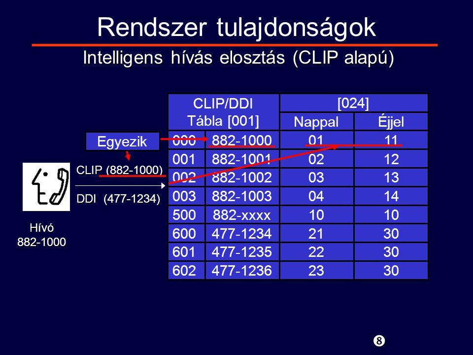 CLIP (882-1000) DDI (477-1234) Hívó882-1000 000 001 002 003 500 600 601 602 882-1000 882-1001 882-1002 882-1003 882-xxxx 477-1234 477-1235 477-1236 CLIP/DDI Tábla [001] [024] NappalÉjjel 0111 0212 0313 0414 10 2130 2230 2330 Rendszer tulajdonságok Intelligens hívás elosztás (CLIP alapú) Egyezik