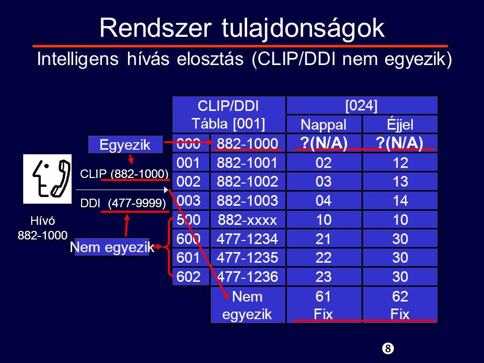 CLIP (882-1000) DDI (477-9999) Hívó882-1000 Rendszer tulajdonságok 000 001 002 003 500 600 601 602 882-1000 882-1001 882-1002 882-1003 882-xxxx 477-1234 477-1235 477-1236 Nem egyezik [024] NappalÉjjel 0212 0313 0414 10 2130 2230 2330 61 Fix 62 Fix Intelligens hívás elosztás (CLIP/DDI nem egyezik) Egyezik ?(N/A) Nem egyezik CLIP/DDI Tábla [001]
