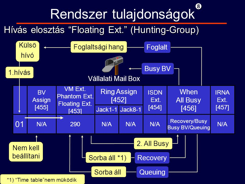 """ Rendszer tulajdonságok 01 BV Assign [455] VM Ext. Phantom Ext. Floating Ext. [453] When All Busy [456] IRNA Ext. [457] ISDN Ext. [454] Ring Assign ["