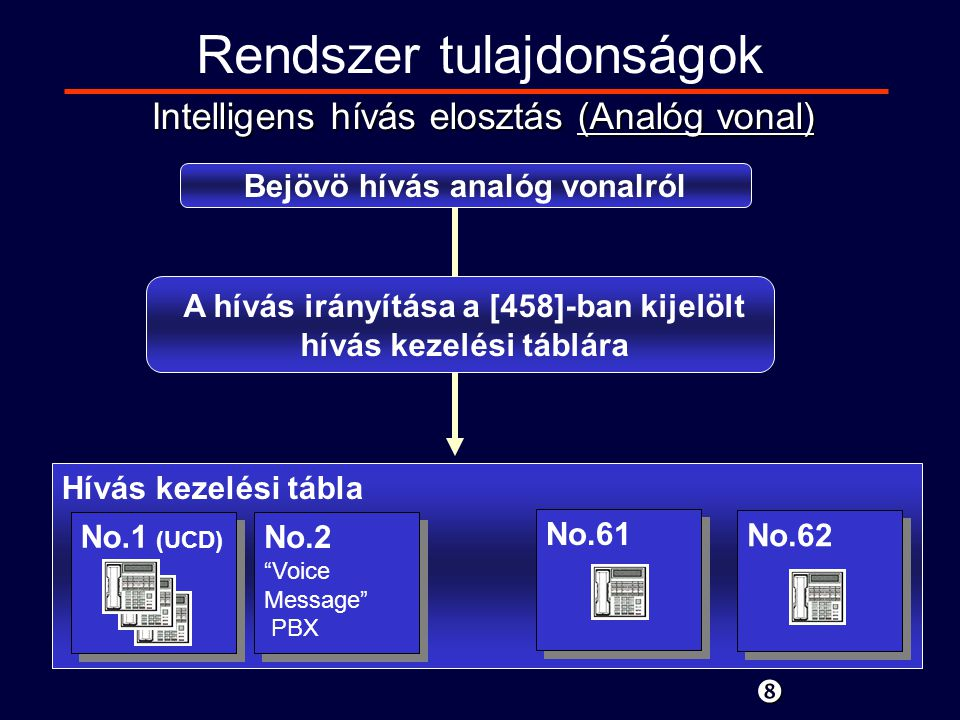 Rendszer tulajdonságok 01 02 03 ….59 60 61 62 BV 1N/ARecovery/Busy290N/AImme.1 RingDisable ….