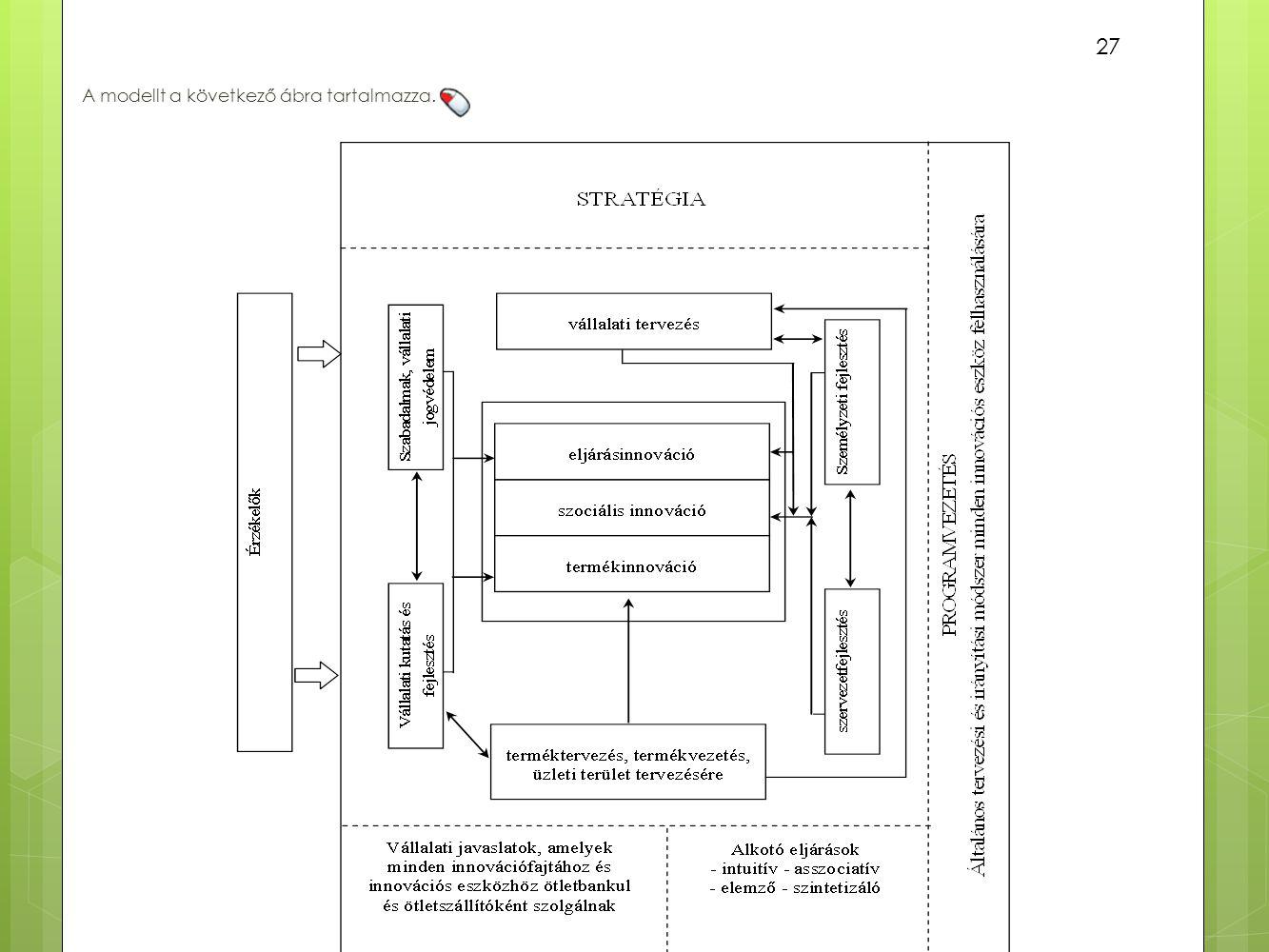A modellt a következő ábra tartalmazza. 27 10. ábra A vállalati innovációs eszköztár sémája