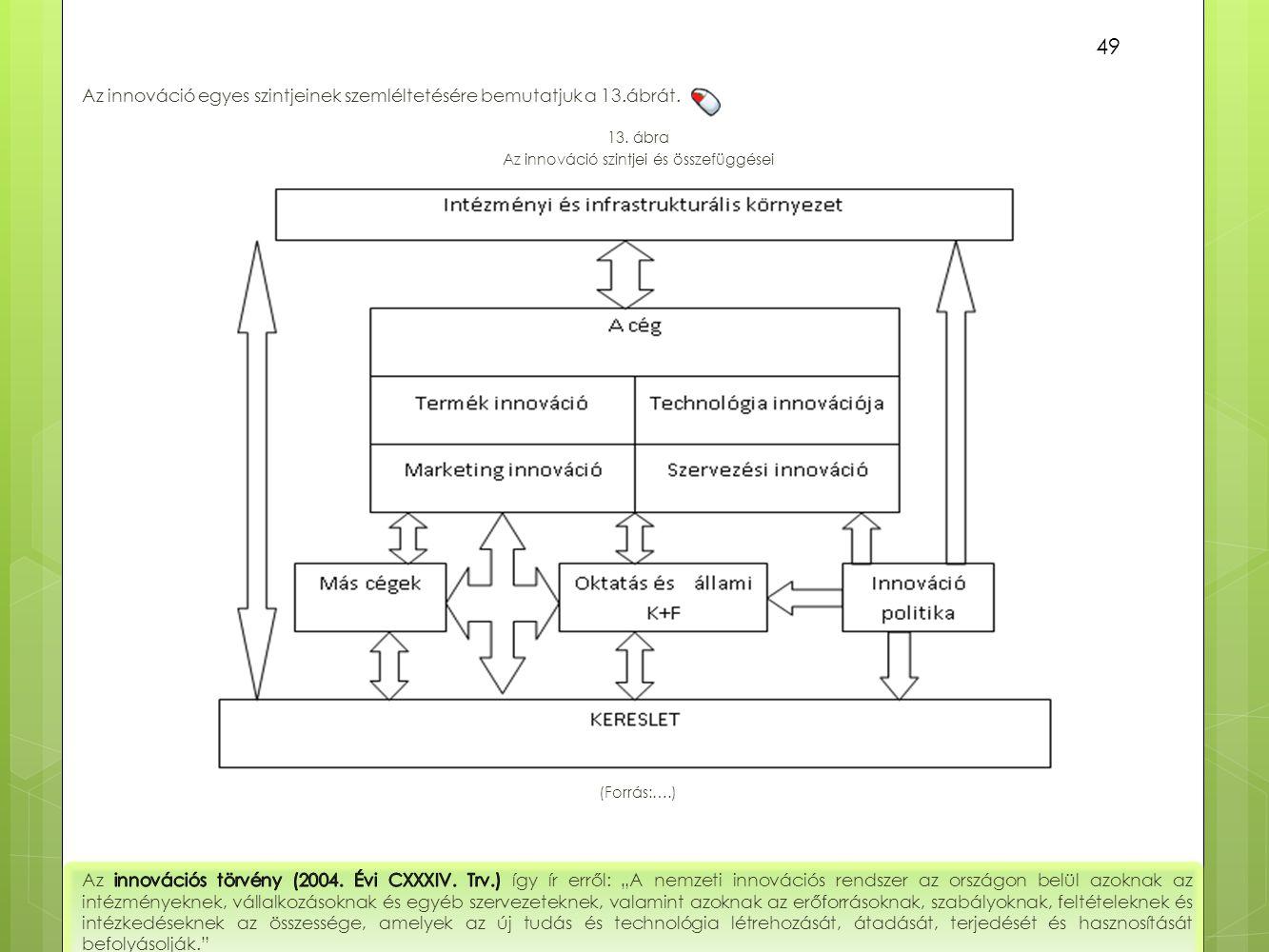 Az innováció egyes szintjeinek szemléltetésére bemutatjuk a 13.ábrát. 49 13. ábra Az innováció szintjei és összefüggései (Forrás:….)