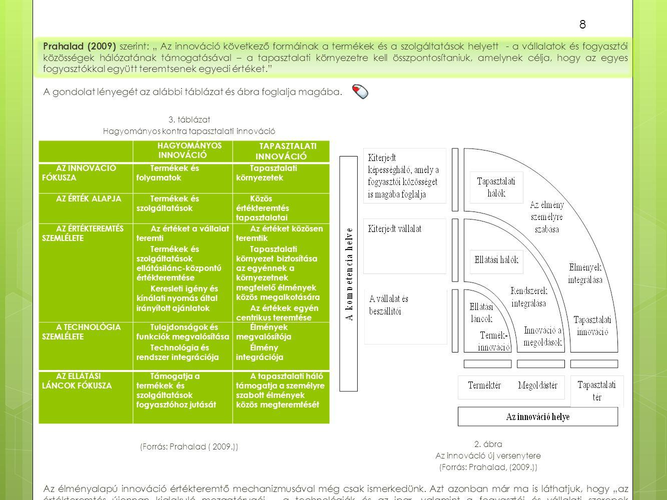 """A gondolat lényegét az alábbi táblázat és ábra foglalja magába. 3. táblázat Hagyományos kontra tapasztalati innováció Prahalad (2009) szerint: """" Az in"""