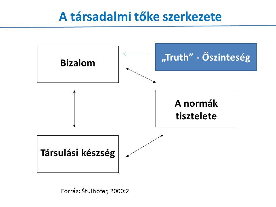 """Bizalom Társulási készség A normák tisztelete A társadalmi tőke szerkezete Forrás: Štulhofer, 2000:2 """"Truth"""" - Őszinteség"""