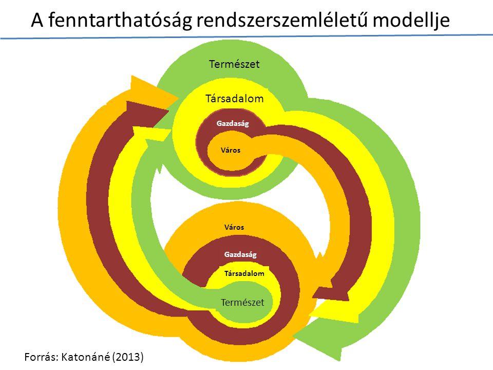 A fenntarthatóság rendszerszemléletű modellje Természet Társadalom Gazdaság Város Forrás: Katonáné (2013)