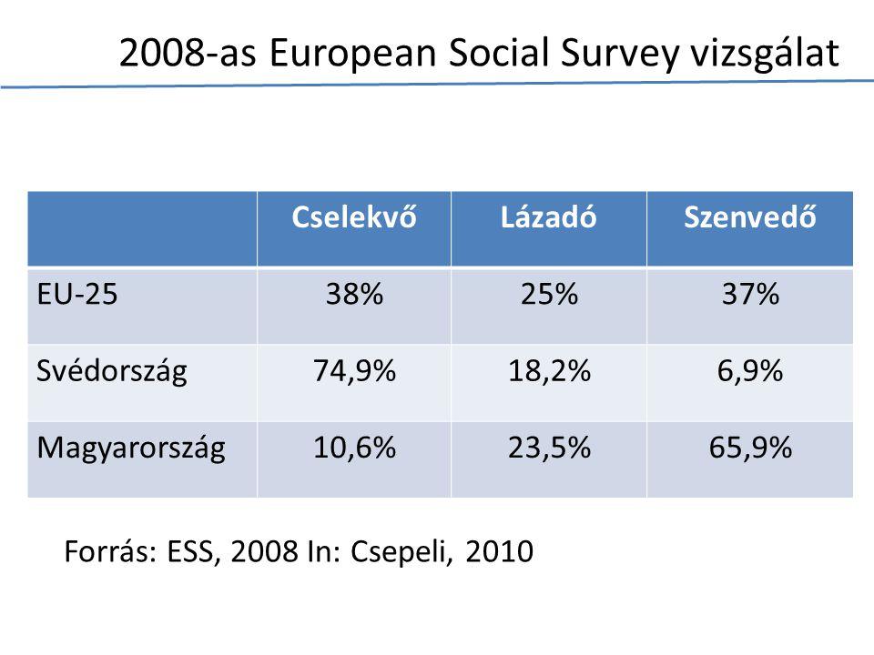 2008-as European Social Survey vizsgálat CselekvőLázadóSzenvedő EU-2538%25%37% Svédország74,9%18,2%6,9% Magyarország10,6%23,5%65,9% Forrás: ESS, 2008 In: Csepeli, 2010
