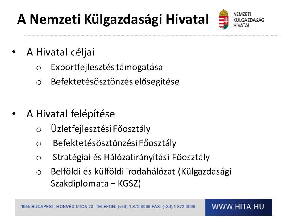 A HITA minősített beszállítói adatbázisa A magyar vállaltok kapcsolatfejlesztésének elősegítése Minél pontosabb információk összeállítása a hazai beszállítókról Beszállítók feltérképezése a hazánkban letelepült integrátorok számára Tényleges és közvetlen üzletkötési lehetőség az e-market felületen