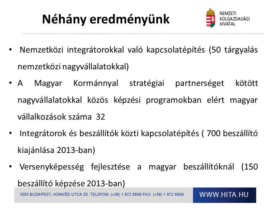 Néhány eredményünk Nemzetközi integrátorokkal való kapcsolatépítés (50 tárgyalás nemzetközi nagyvállalatokkal) A Magyar Kormánnyal stratégiai partners