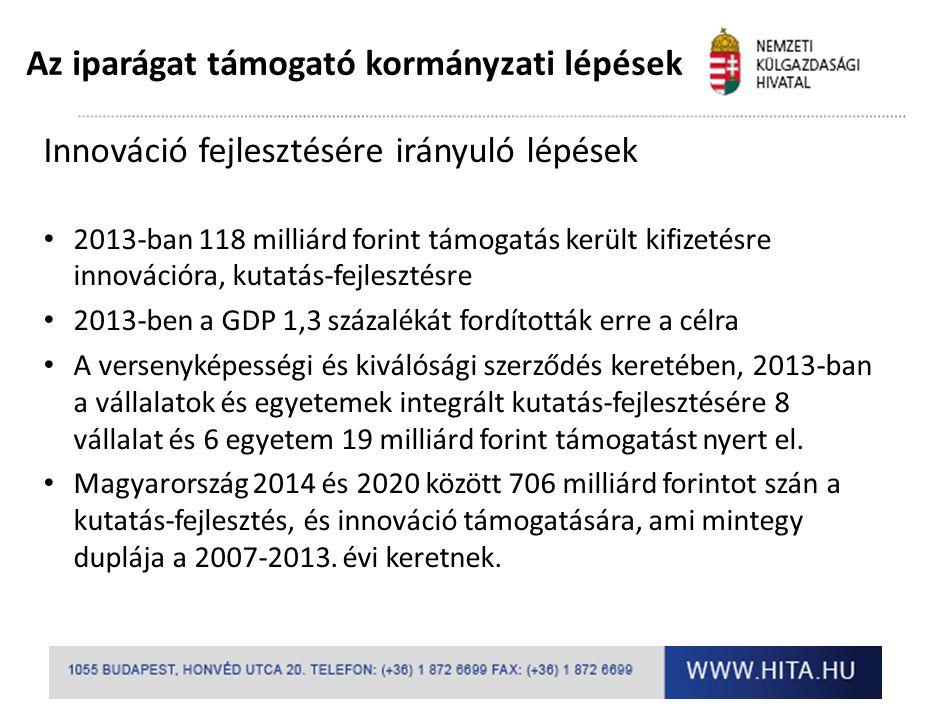 Innováció fejlesztésére irányuló lépések 2013-ban 118 milliárd forint támogatás került kifizetésre innovációra, kutatás-fejlesztésre 2013-ben a GDP 1,