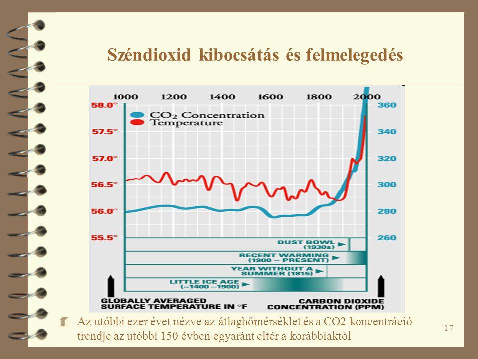 17 Széndioxid kibocsátás és felmelegedés 4 Az utóbbi ezer évet nézve az átlaghőmérséklet és a CO2 koncentráció trendje az utóbbi 150 évben egyaránt eltér a korábbiaktól