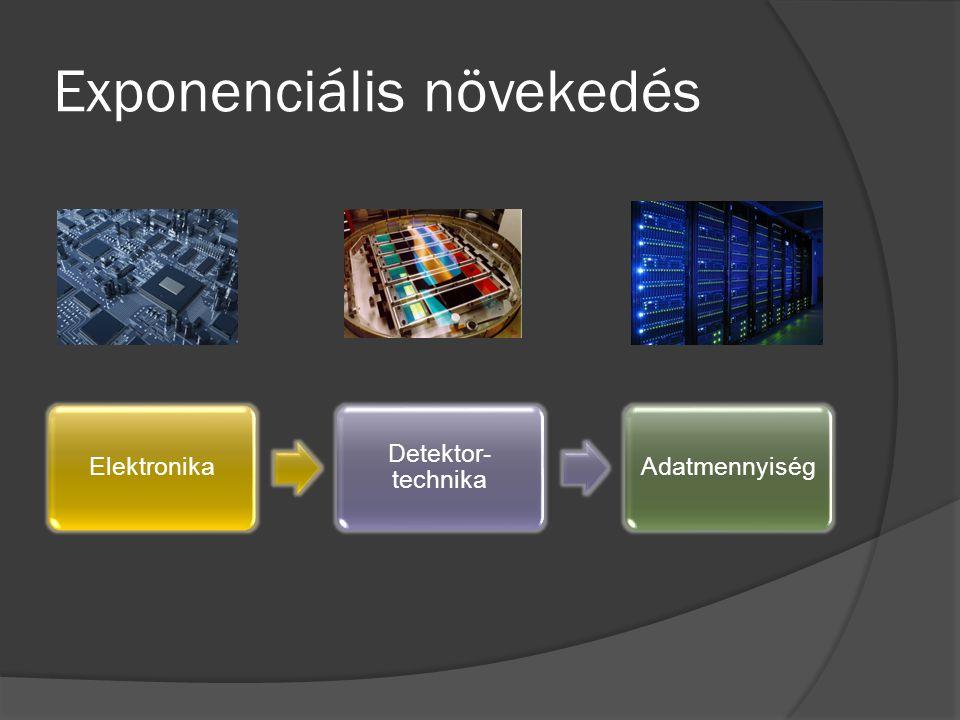 Exponenciális növekedés Elektronika Detektor- technika Adatmennyiség