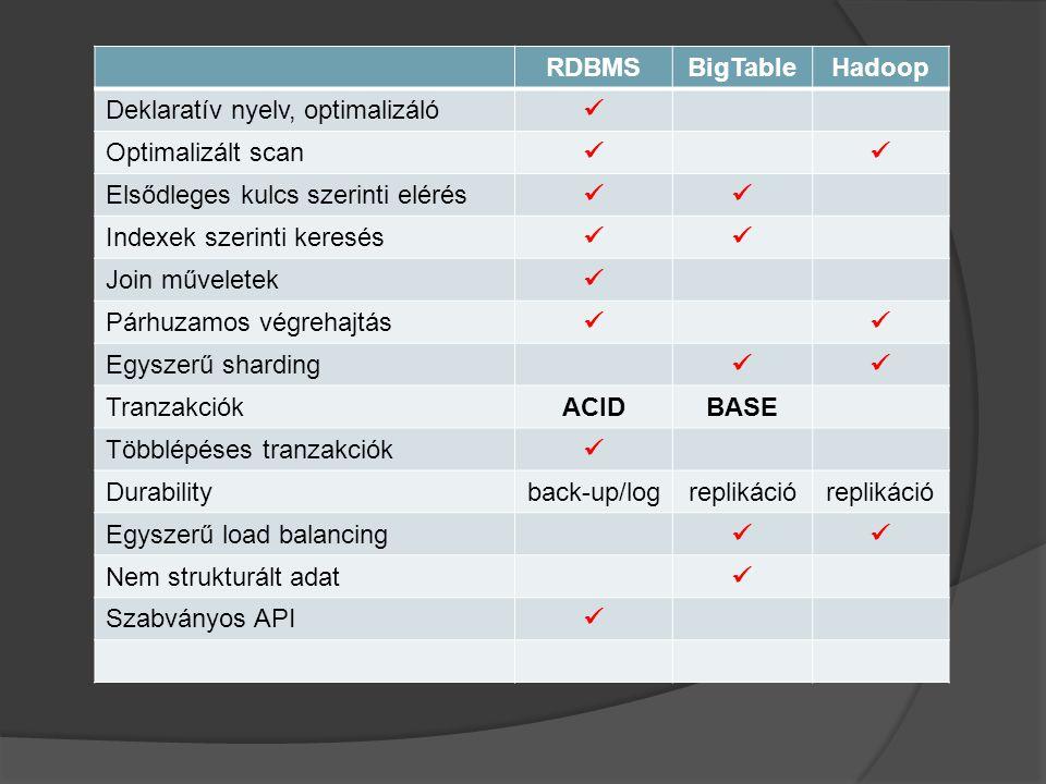 RDBMSBigTableHadoop Deklaratív nyelv, optimalizáló Optimalizált scan Elsődleges kulcs szerinti elérés Indexek szerinti keresés Join műveletek Párhuzam
