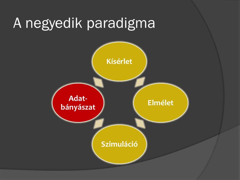 A negyedik paradigma KísérletElméletSzimuláció Adat- bányászat
