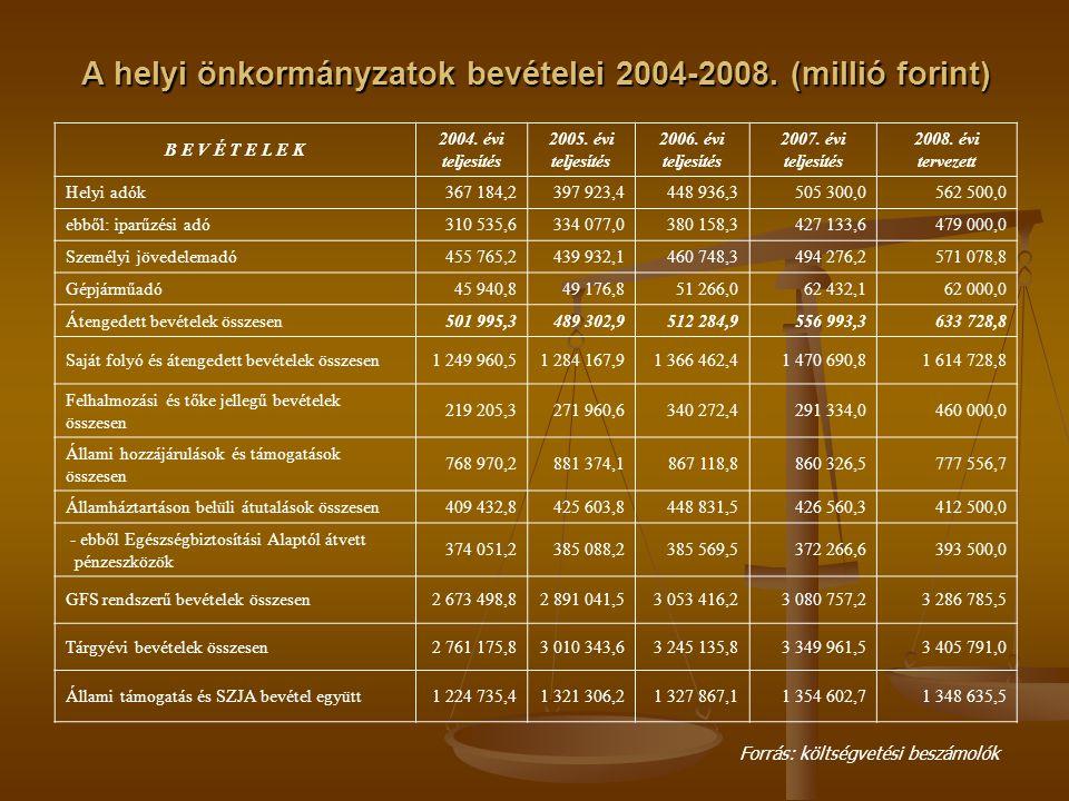 A helyi önkormányzatok bevételei 2004-2008. (millió forint) B E V É T E L E K 2004. évi teljesítés 2005. évi teljesítés 2006. évi teljesítés 2007. évi
