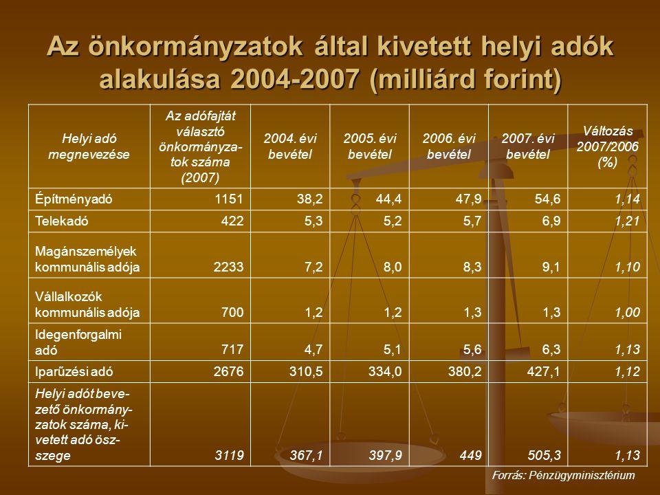 Az önkormányzatok által kivetett helyi adók alakulása 2004-2007 (milliárd forint) Helyi adó megnevezése Az adófajtát választó önkormányza- tok száma (