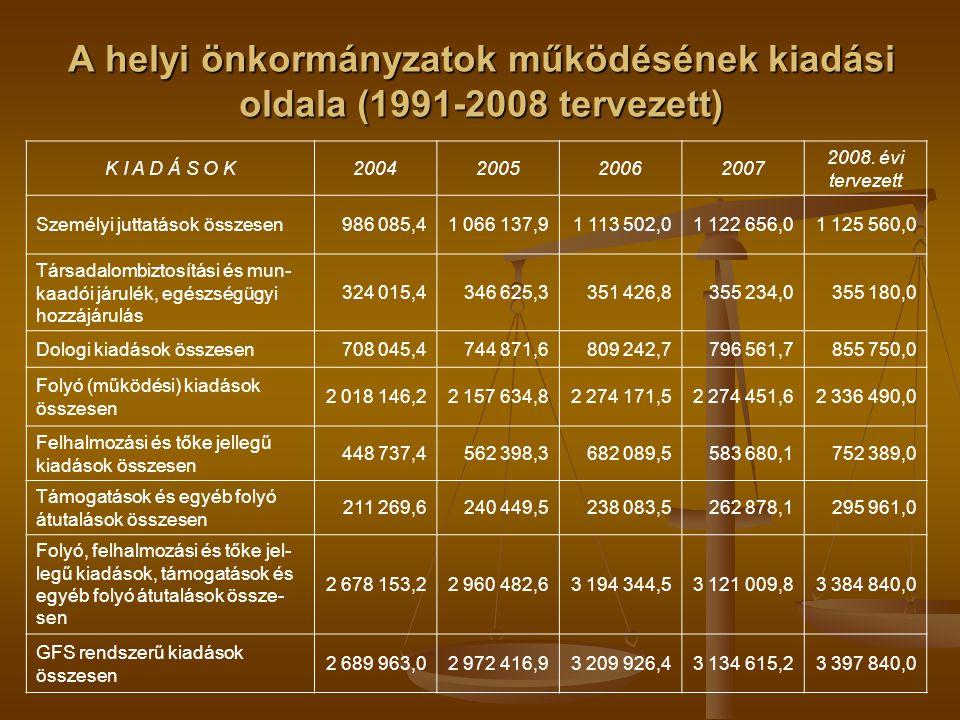 A helyi önkormányzatok működésének kiadási oldala (1991-2008 tervezett) K I A D Á S O K2004200520062007 2008. évi tervezett Személyi juttatások összes