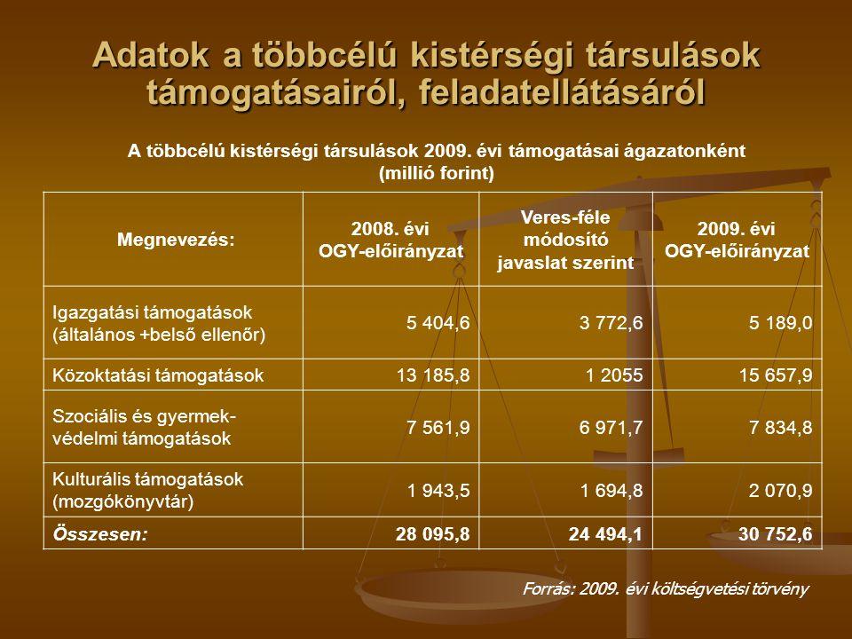 Adatok a többcélú kistérségi társulások támogatásairól, feladatellátásáról A többcélú kistérségi társulások 2009. évi támogatásai ágazatonként (millió