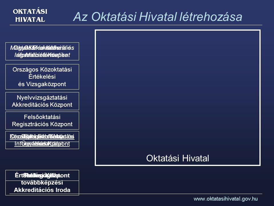 Az Oktatási Hivatal létrehozása Magyar Ekvivalencia és Információs Központ OKM oktatási ágazati informatika Pedagógus- továbbképzési Akkreditációs Iro