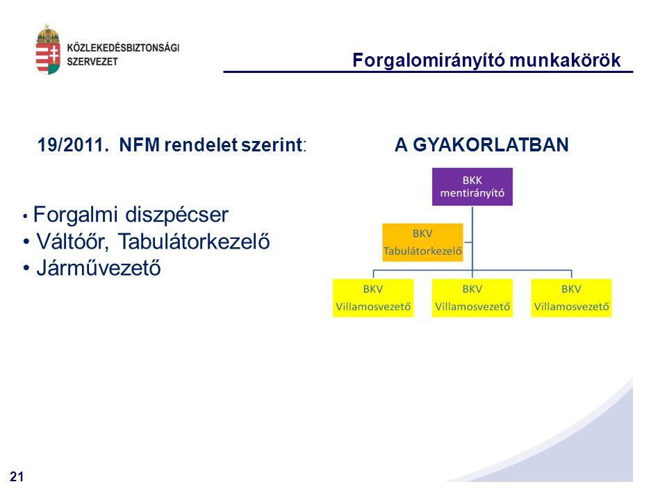 21 Forgalomirányító munkakörök 19/2011. NFM rendelet szerint: Forgalmi diszpécser Váltóőr, Tabulátorkezelő Járművezető A GYAKORLATBAN