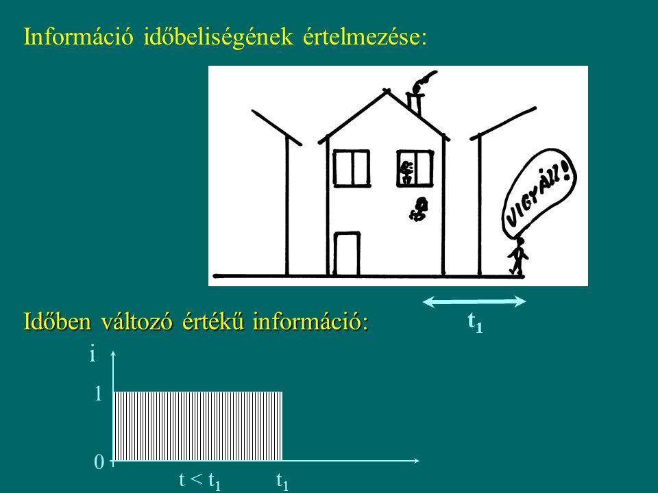"""KÖRNYEZETI MONITORING: CÉLOK  Információ gyűjtés a környezet állapotáról: térbeli és időbeli változások megfigyelése  Az állapot változást kiváltó okok feltárása (beavatkozások tervezése - emisszió)  Minősítés (környezetminőség - környezethasználatok), osztályozás  Trend detektálás  Átlagok (terhelések) és kritikus koncentrációk becslése  Határértékek megsértése (hatósági feladat)  Havária jellegű szennyezések nyomon követése ( early warming"""" - korai riasztó rendszer)"""