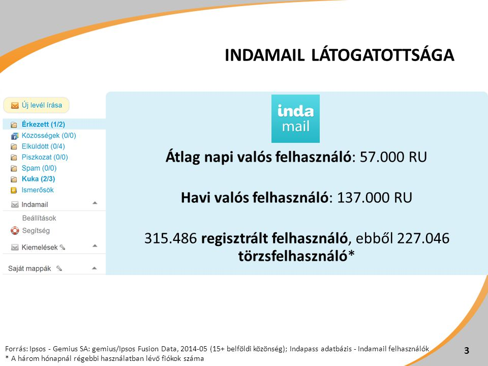 INDAMAIL LÁTOGATOTTSÁGA Átlag napi valós felhasználó: 57.000 RU Havi valós felhasználó: 137.000 RU 315.486 regisztrált felhasználó, ebből 227.046 törzsfelhasználó* 3 Forrás: Ipsos - Gemius SA: gemius/Ipsos Fusion Data, 2014-05 (15+ belföldi közönség); Indapass adatbázis - Indamail felhasználók * A három hónapnál régebbi használatban lévő fiókok száma