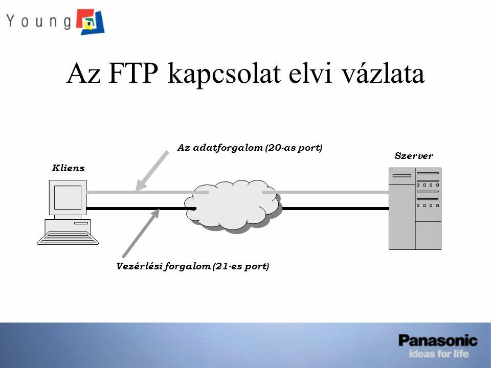 Az FTP kapcsolat elvi vázlata Kliens Szerver Vezérlési forgalom (21-es port) Az adatforgalom (20-as port)