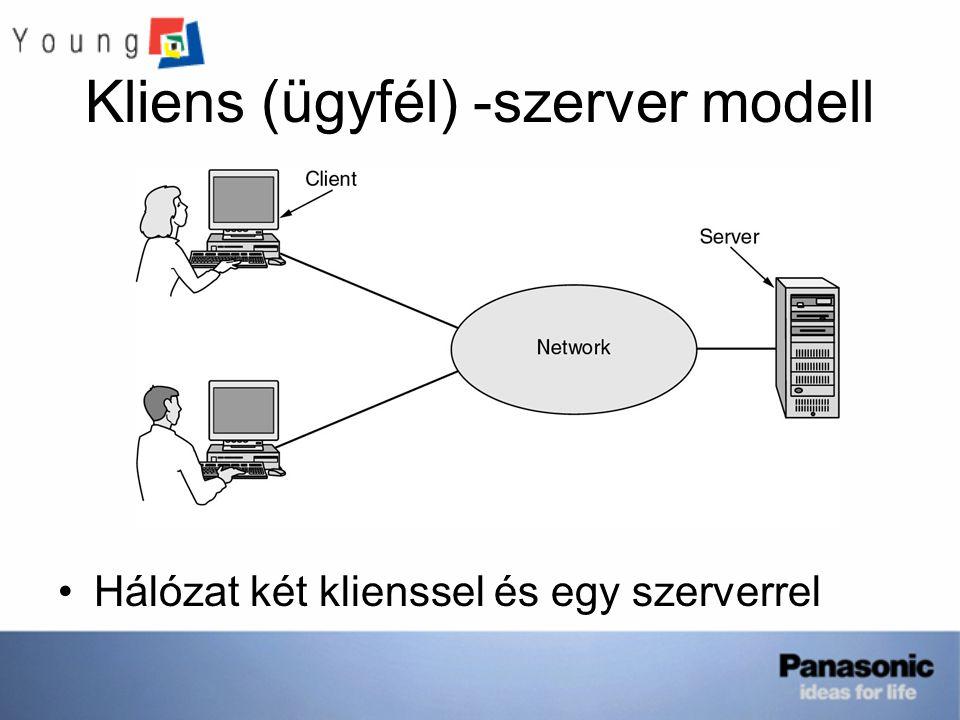 Kliens (ügyfél) -szerver modell Hálózat két klienssel és egy szerverrel