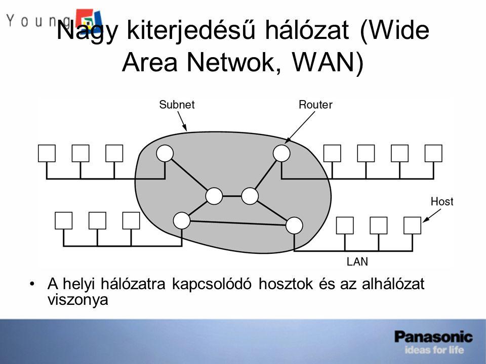 Nagy kiterjedésű hálózat (Wide Area Netwok, WAN) A helyi hálózatra kapcsolódó hosztok és az alhálózat viszonya