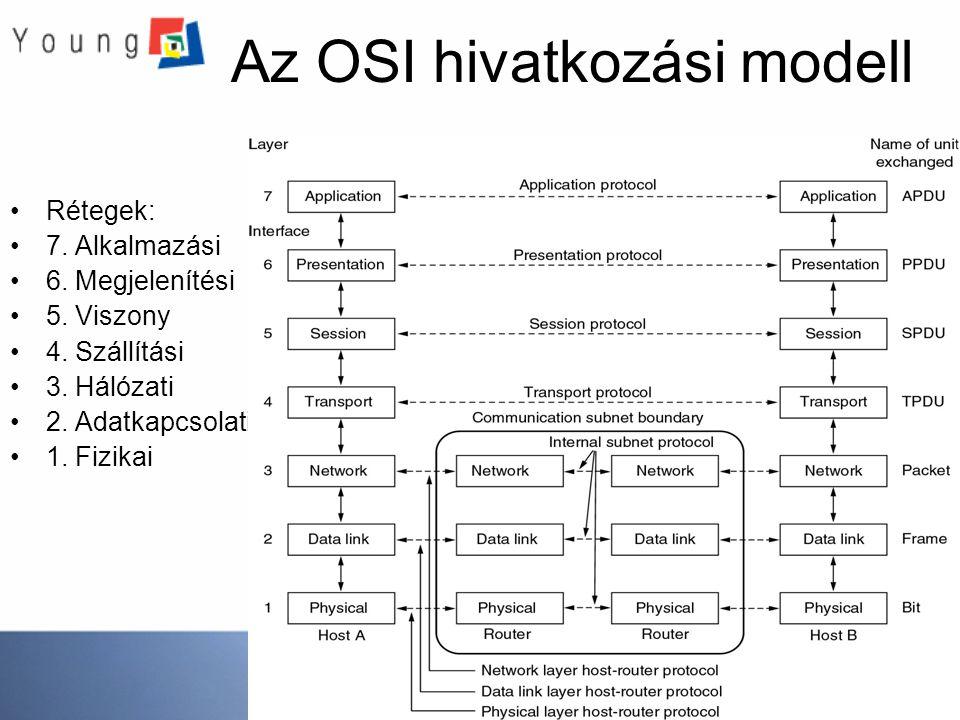Az OSI hivatkozási modell Rétegek: 7. Alkalmazási 6. Megjelenítési 5. Viszony 4. Szállítási 3. Hálózati 2. Adatkapcsolati 1. Fizikai