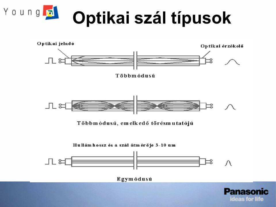 Optikai szál típusok