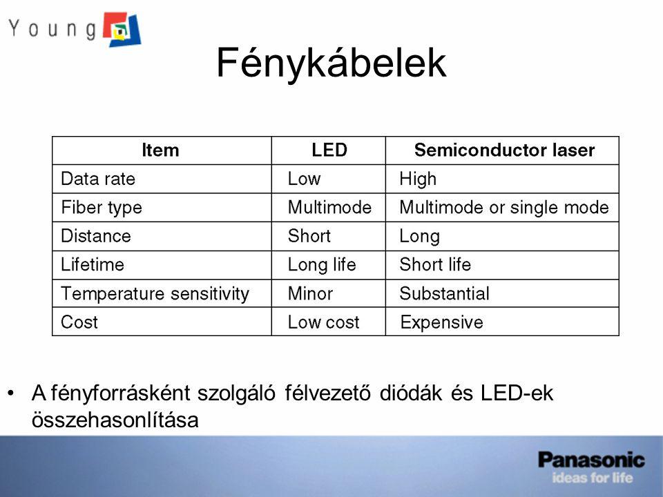 Fénykábelek A fényforrásként szolgáló félvezető diódák és LED-ek összehasonlítása