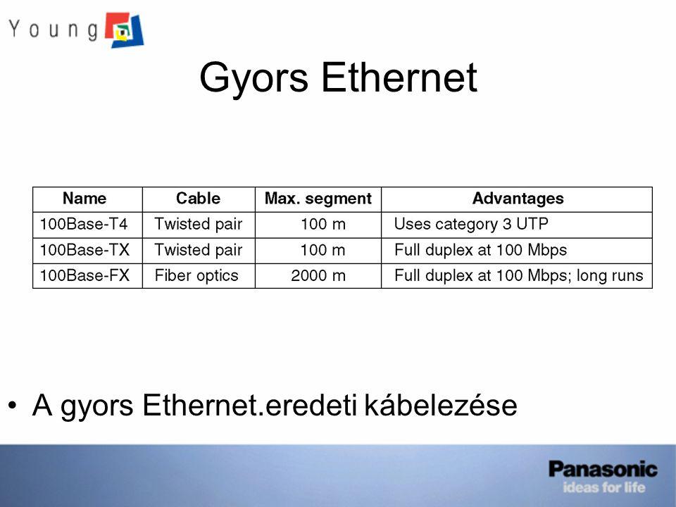 Gyors Ethernet A gyors Ethernet.eredeti kábelezése