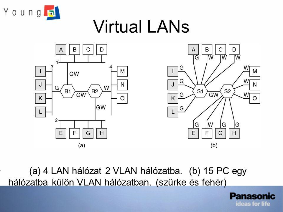 Virtual LANs (a) 4 LAN hálózat 2 VLAN hálózatba. (b) 15 PC egy hálózatba külön VLAN hálózatban. (szürke és fehér)