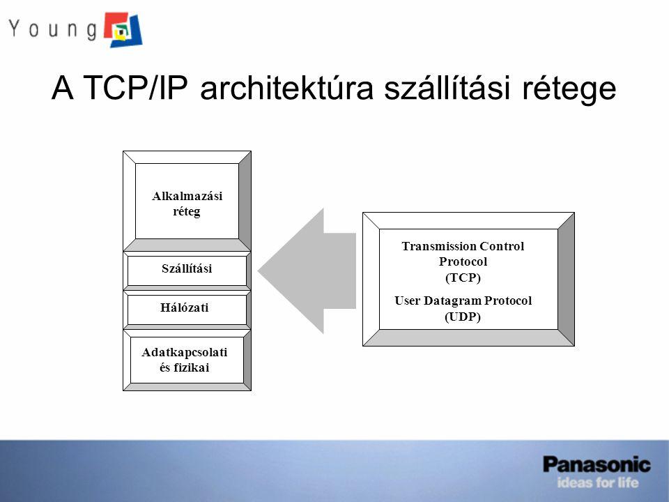 A TCP/IP architektúra szállítási rétege Alkalmazási réteg Szállítási Hálózati Adatkapcsolati és fizikai Transmission Control Protocol (TCP) User Datagram Protocol (UDP)