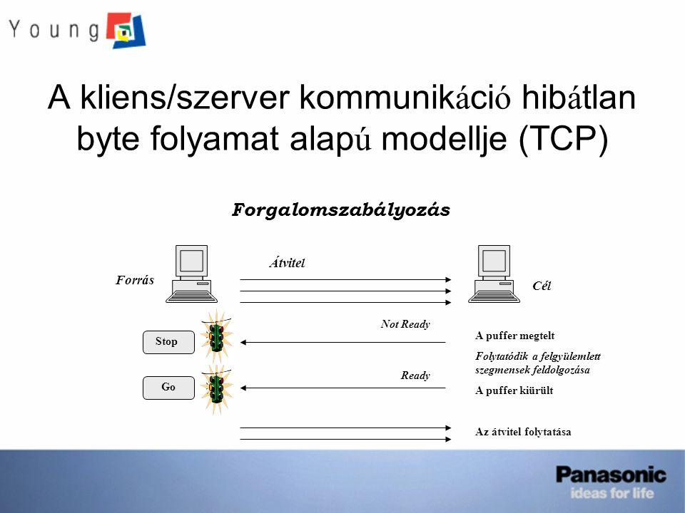 A kliens/szerver kommunik á ci ó hib á tlan byte folyamat alap ú modellje (TCP) Forgalomszabályozás Forrás Cél Átvitel A puffer megtelt Folytatódik a felgyülemlett szegmensek feldolgozása A puffer kiürült Az átvitel folytatása Ready Not Ready Stop Go