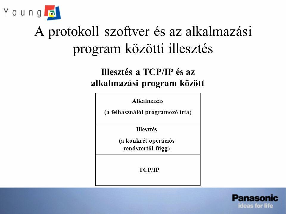 A protokoll szoftver és az alkalmazási program közötti illesztés Alkalmazás (a felhasználói programozó írta) Illesztés (a konkrét operációs rendszertől függ) TCP/IP Illesztés a TCP/IP és az alkalmazási program között