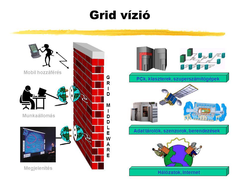 GRIDMIDDLEWAREGRIDMIDDLEWARE Megjelenítés Munkaállomás Mobil hozzáférés PCk, klaszterek, szuperszámítógépek Adat tárolók, szenzorok, berendezések Háló