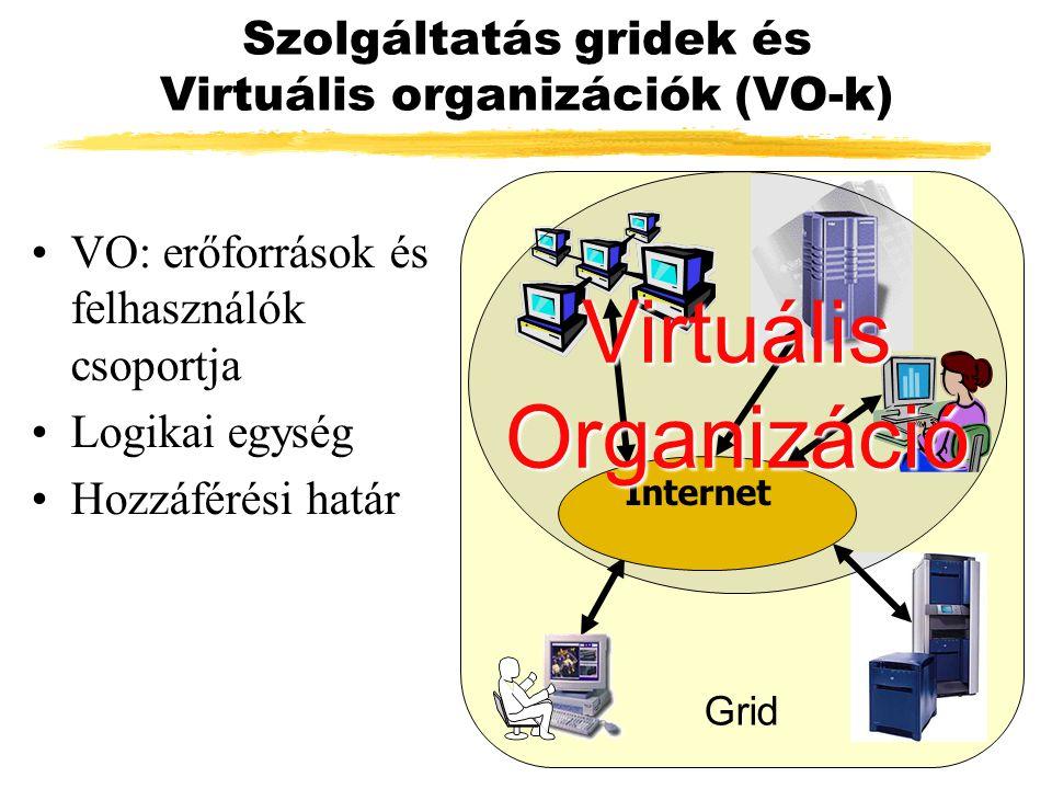 Grid Szolgáltatás gridek és Virtuális organizációk (VO-k) VO: erőforrások és felhasználók csoportja Logikai egység Hozzáférési határ Internet Virtuális Organizáció