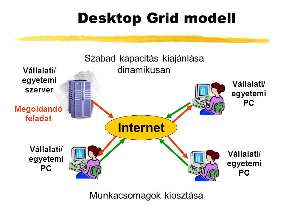 Desktop Grid modell Internet Szabad kapacitás kiajánlása dinamikusan Munkacsomagok kiosztása Vállalati/ egyetemi szerver Vállalati/ egyetemi PC Megoldandó feladat