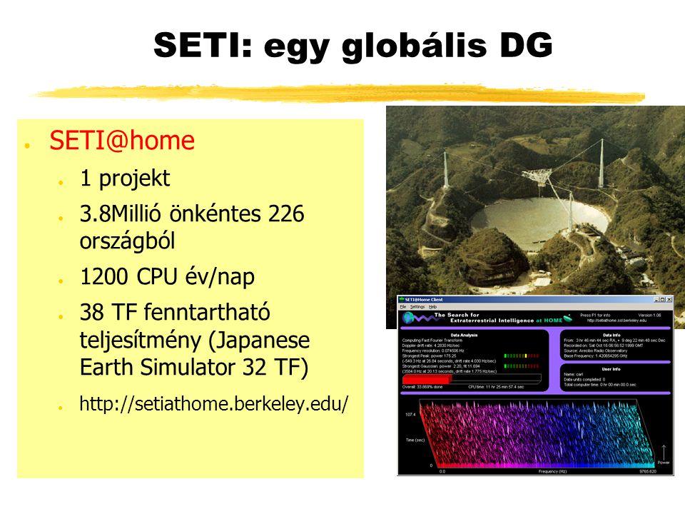 SETI: egy globális DG ● SETI@home ● 1 projekt ● 3.8Millió önkéntes 226 országból ● 1200 CPU év/nap ● 38 TF fenntartható teljesítmény (Japanese Earth Simulator 32 TF) ● http://setiathome.berkeley.edu/