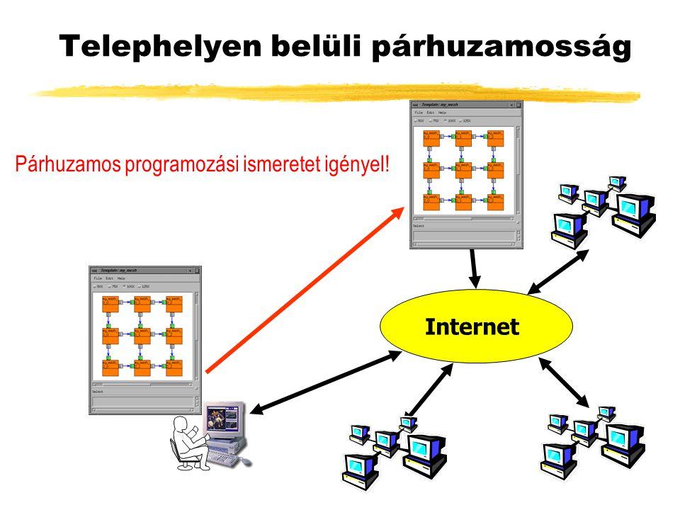 Telephelyen belüli párhuzamosság Internet Párhuzamos programozási ismeretet igényel!