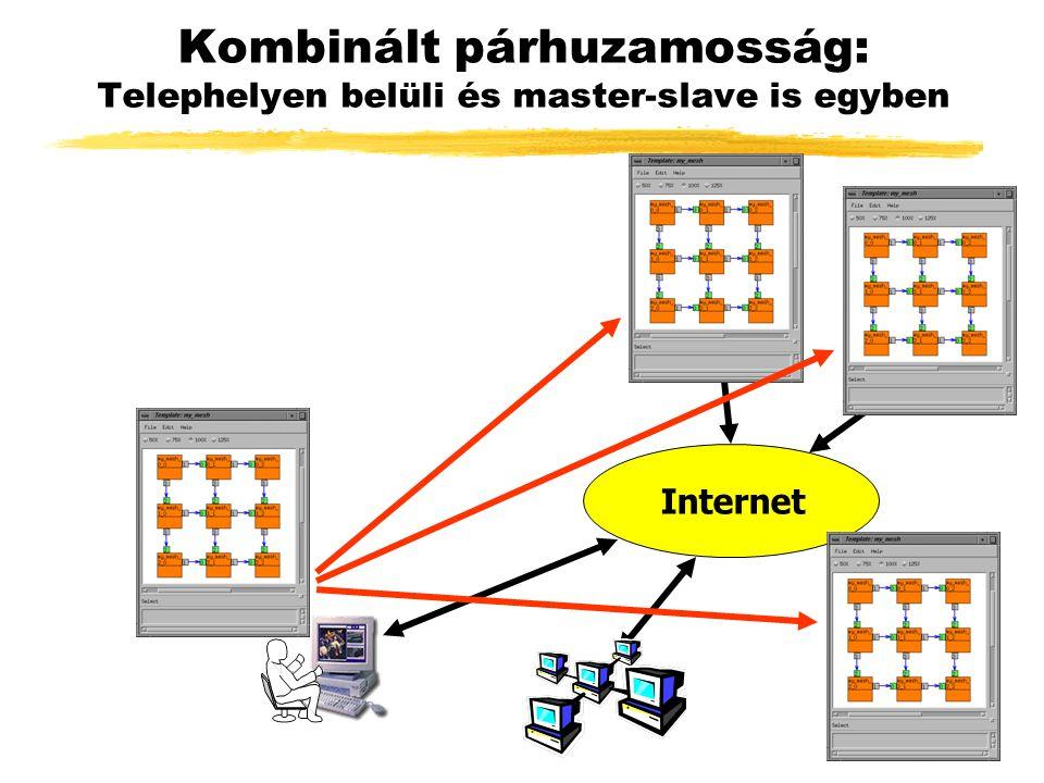 Kombinált párhuzamosság: Telephelyen belüli és master-slave is egyben Internet
